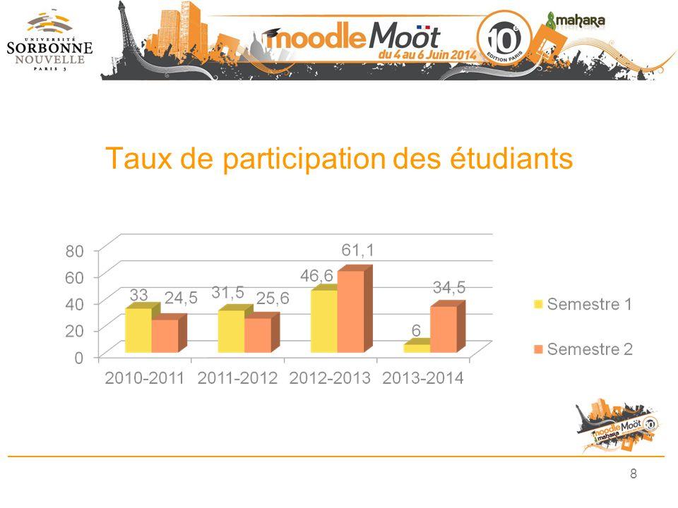 Taux de participation des étudiants