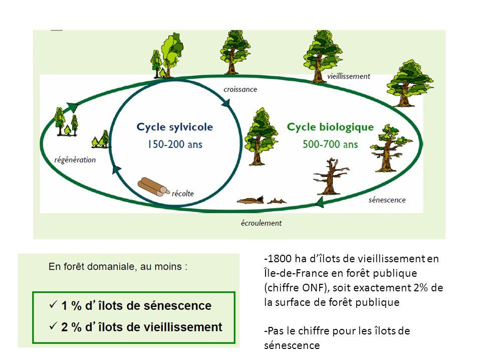 1800 ha d'îlots de vieillissement en Île-de-France en forêt publique (chiffre ONF), soit exactement 2% de la surface de forêt publique