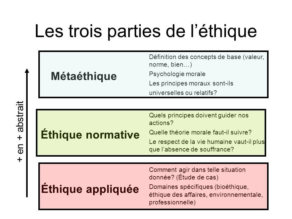 Les trois parties de l'éthique