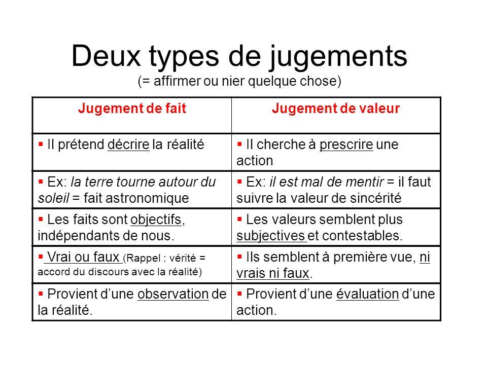Deux types de jugements (= affirmer ou nier quelque chose)