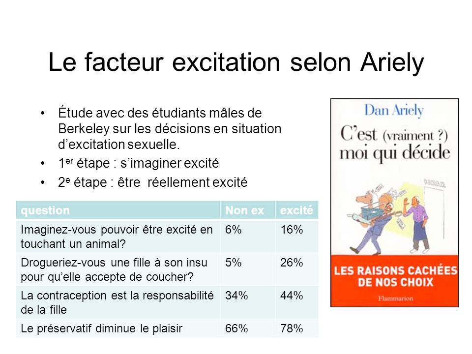 Le facteur excitation selon Ariely