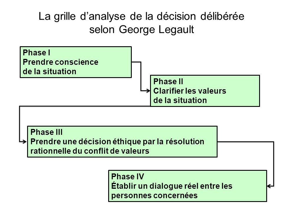 La grille d'analyse de la décision délibérée selon George Legault
