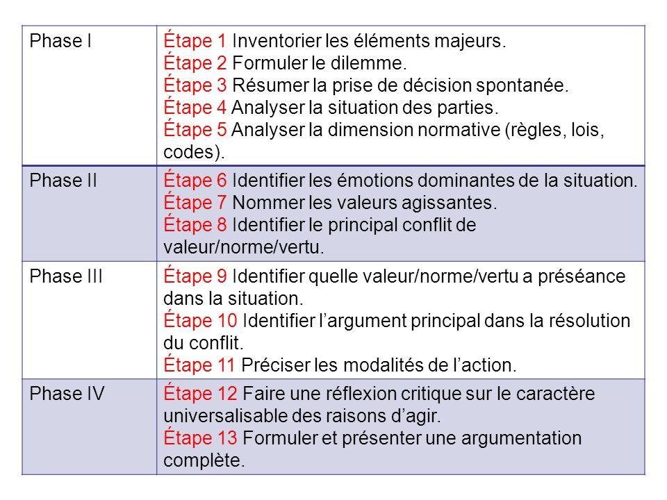 Phase I Étape 1 Inventorier les éléments majeurs. Étape 2 Formuler le dilemme. Étape 3 Résumer la prise de décision spontanée.