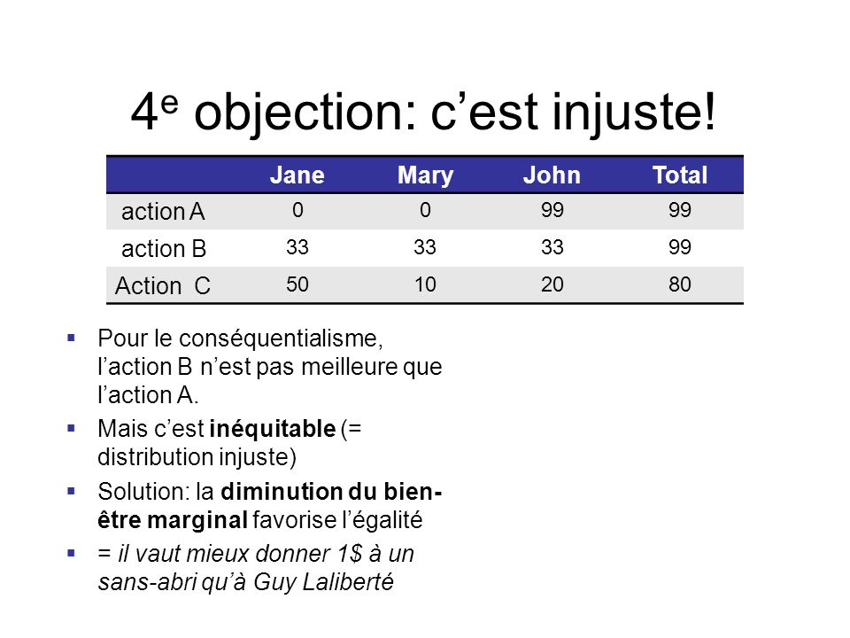 4e objection: c'est injuste!