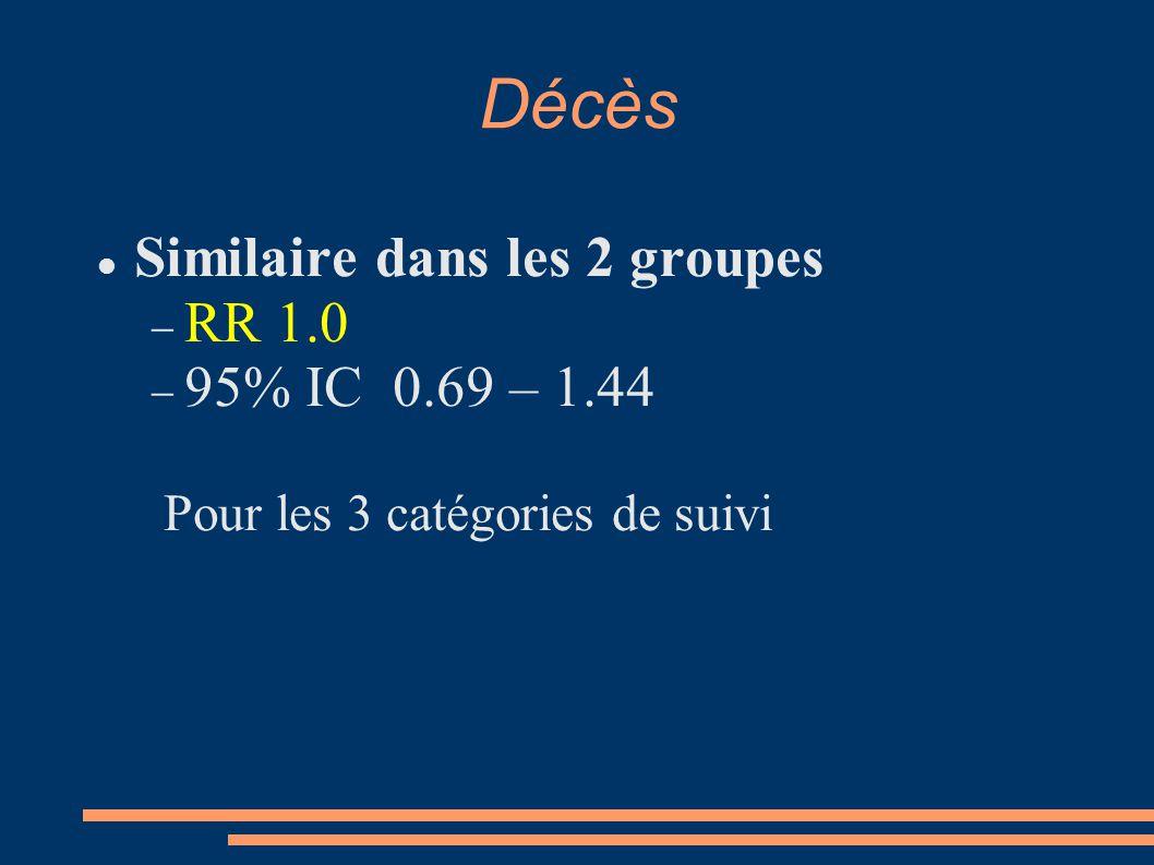 Décès Similaire dans les 2 groupes RR 1.0 95% IC 0.69 – 1.44