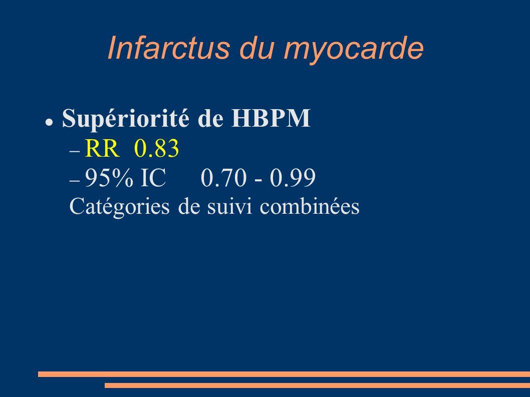 Infarctus du myocarde Supériorité de HBPM RR 0.83 95% IC 0.70 - 0.99