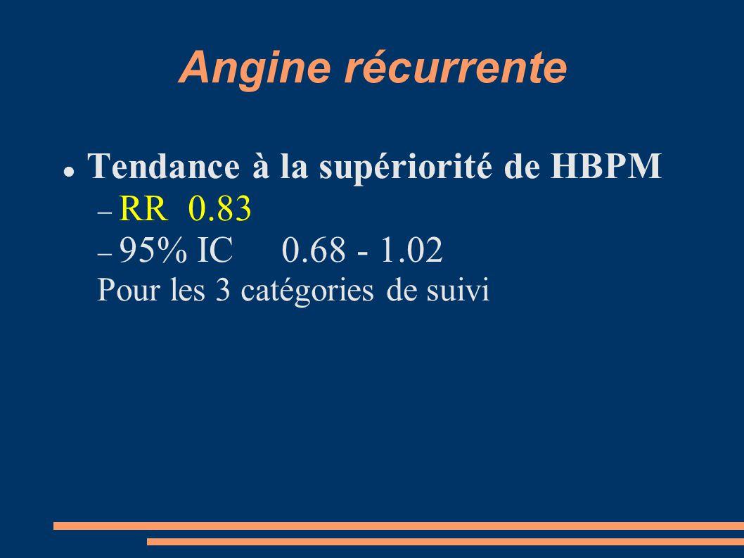 Angine récurrente Tendance à la supériorité de HBPM RR 0.83