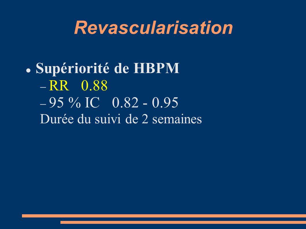 Revascularisation Supériorité de HBPM RR 0.88 95 % IC 0.82 - 0.95