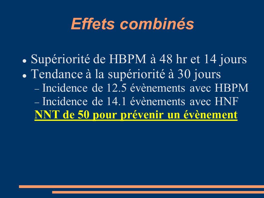 Effets combinés Supériorité de HBPM à 48 hr et 14 jours