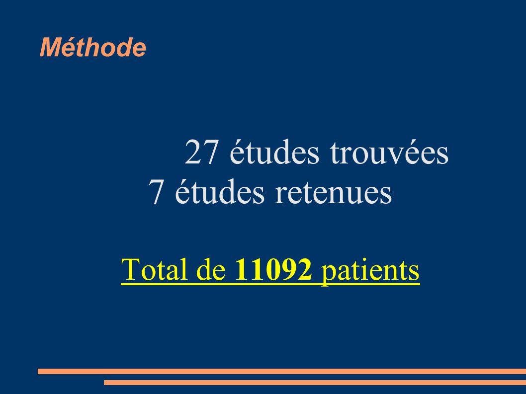 Méthode 27 études trouvées 7 études retenues Total de 11092 patients