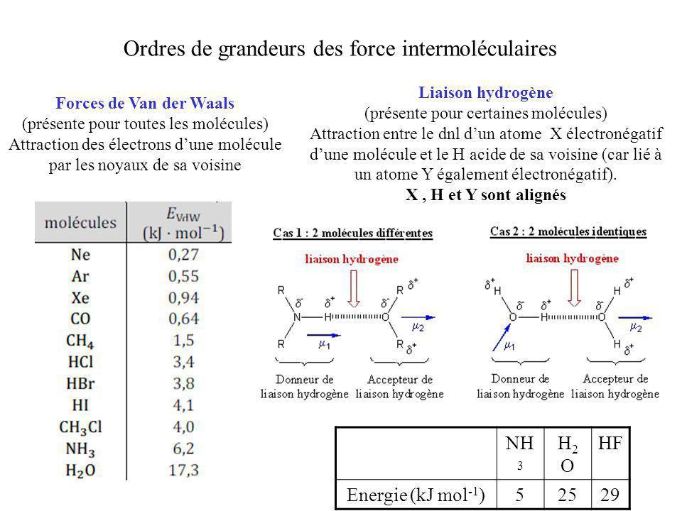 Ordres de grandeurs des force intermoléculaires