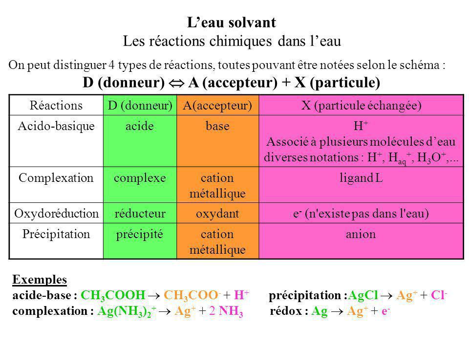 D (donneur)  A (accepteur) + X (particule)