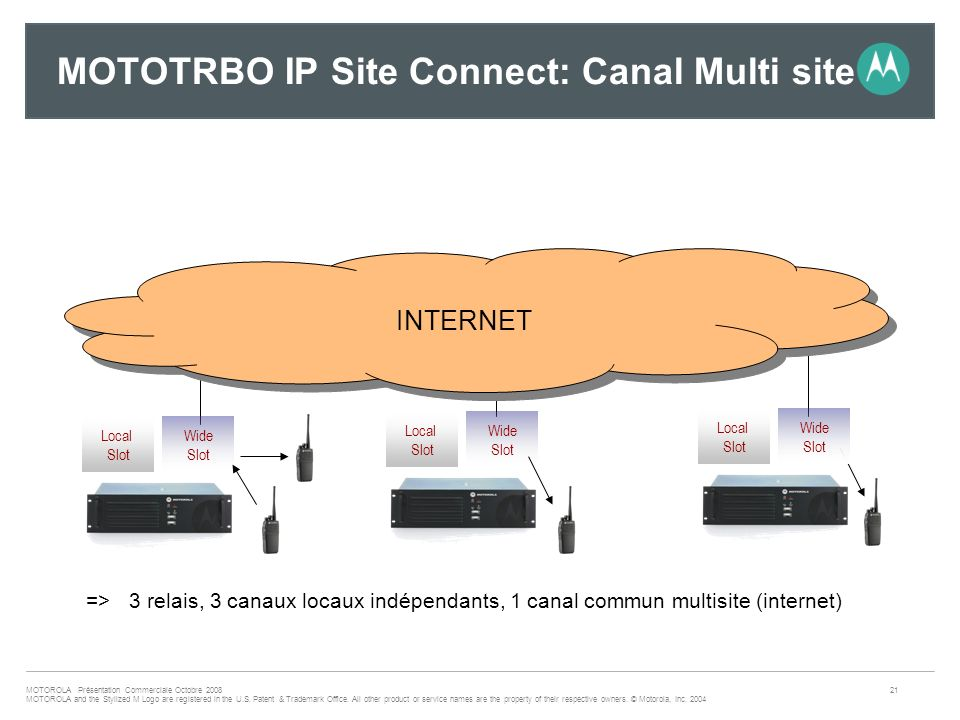 MOTOTRBO IP Site Connect: Canal Multi site
