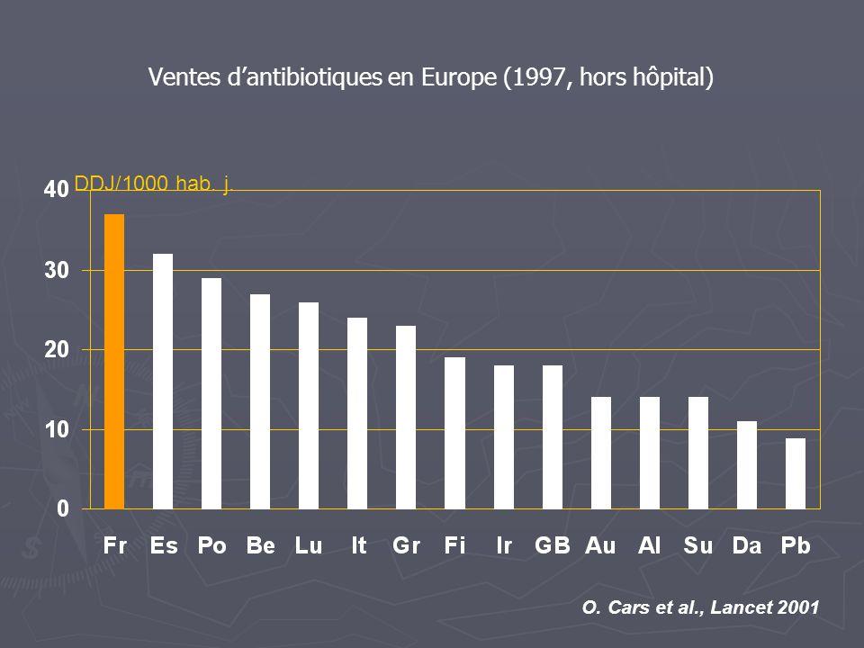 Ventes d'antibiotiques en Europe (1997, hors hôpital)