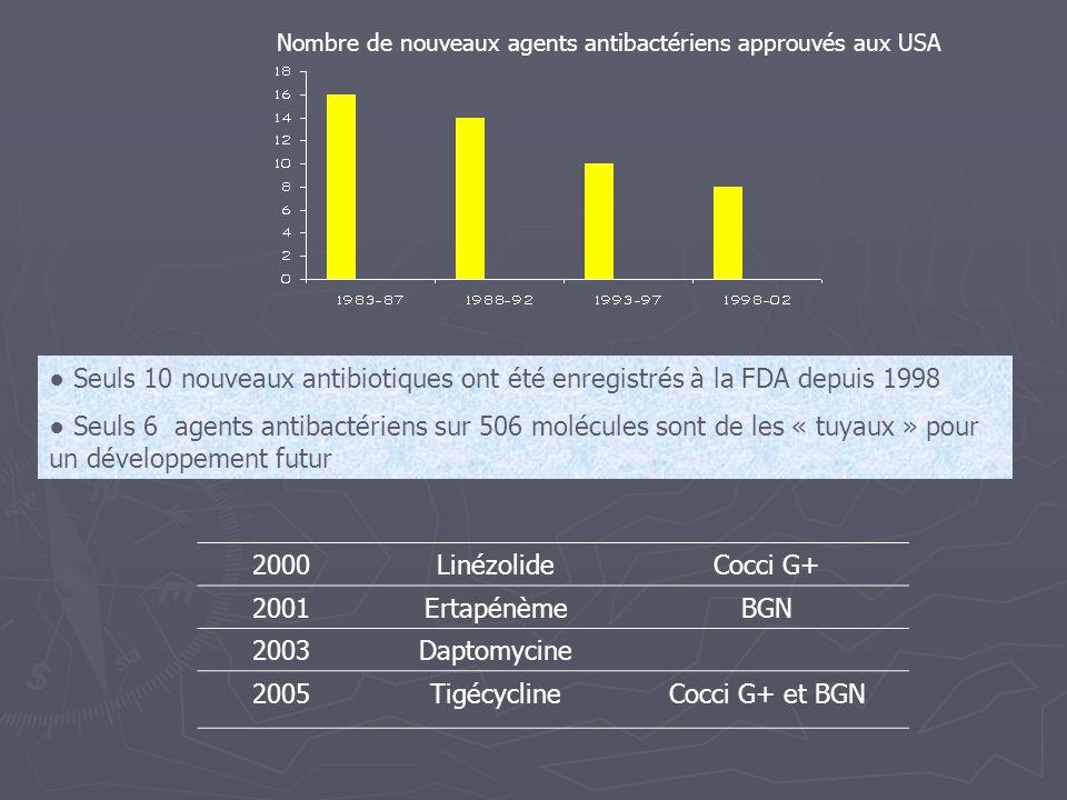 Nombre de nouveaux agents antibactériens approuvés aux USA