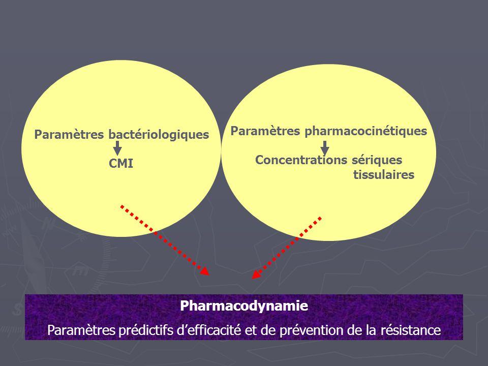 Paramètres prédictifs d'efficacité et de prévention de la résistance