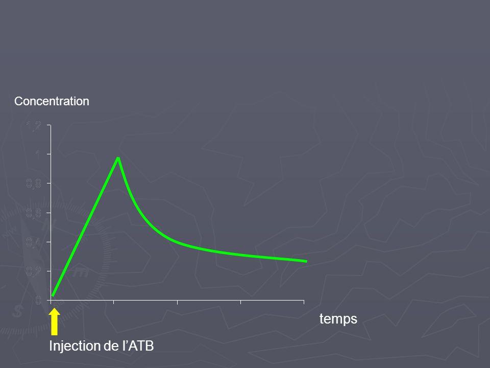Concentration temps Injection de l'ATB