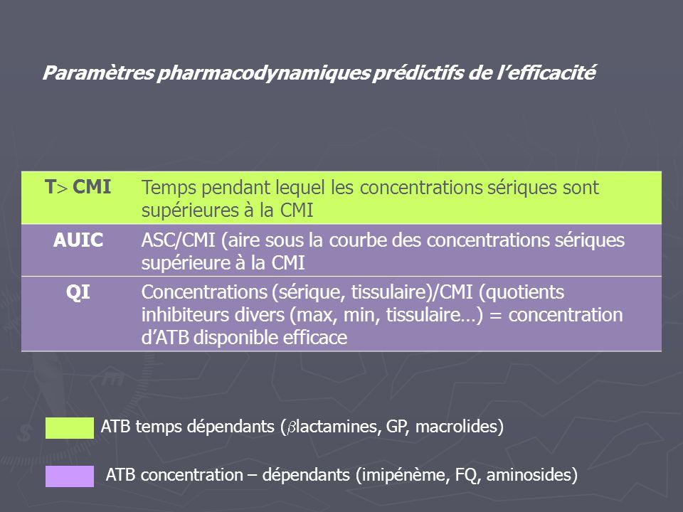 Paramètres pharmacodynamiques prédictifs de l'efficacité