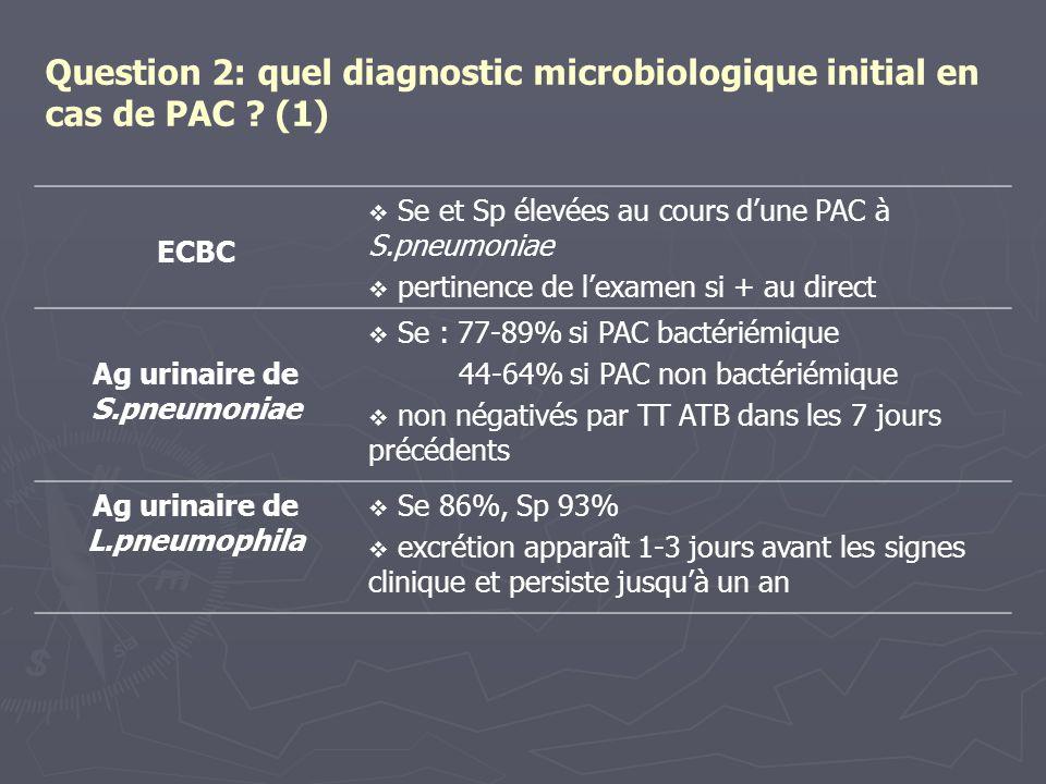Ag urinaire de S.pneumoniae Ag urinaire de L.pneumophila