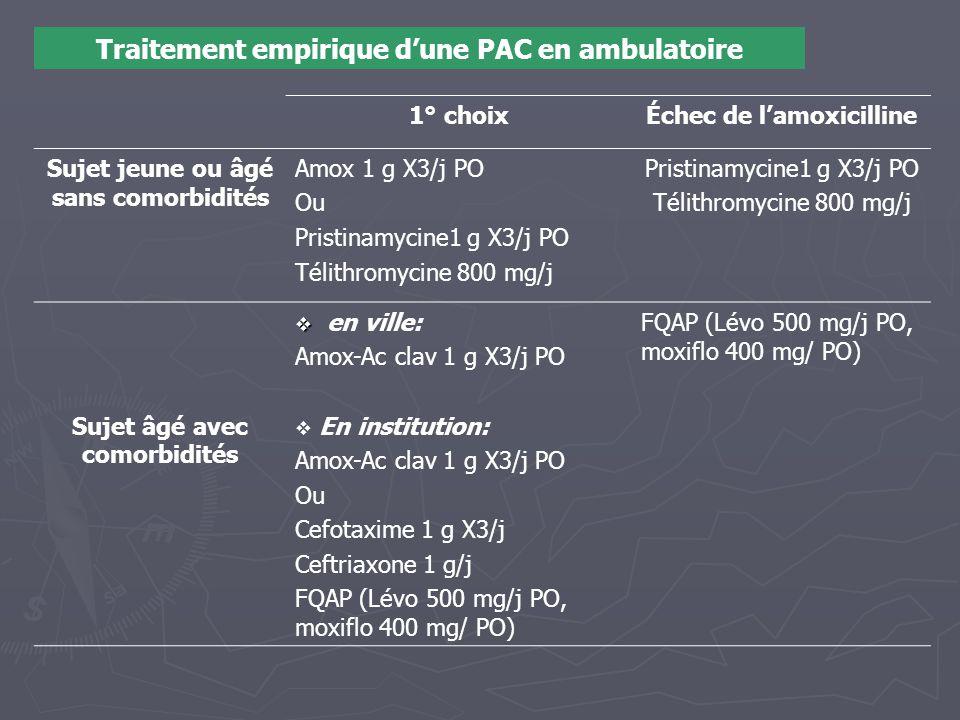 Traitement empirique d'une PAC en ambulatoire