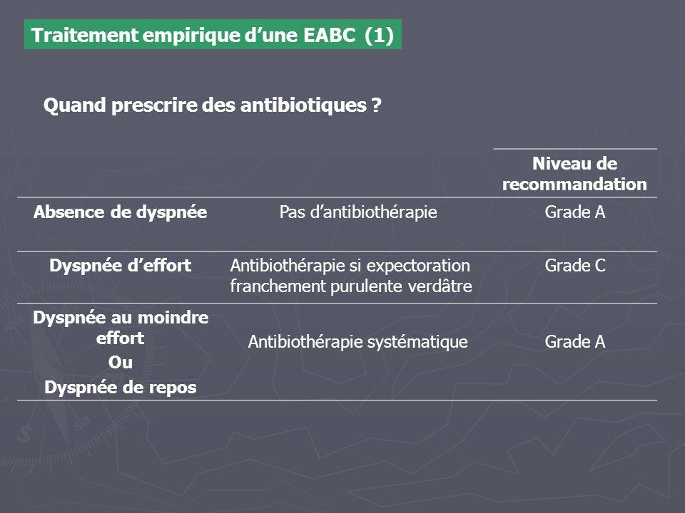 Quand prescrire des antibiotiques
