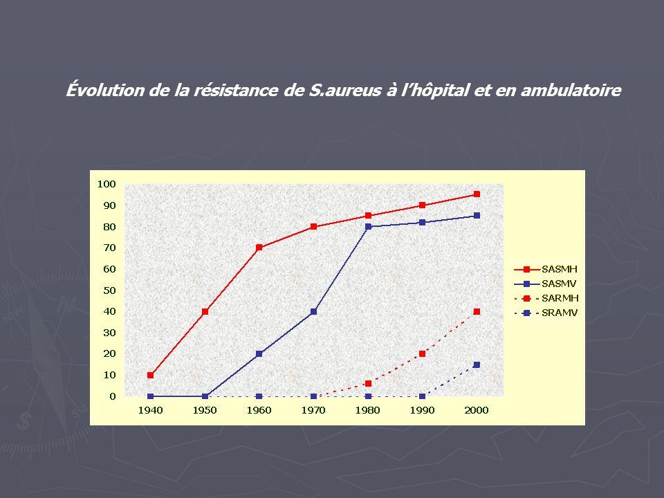 Évolution de la résistance de S.aureus à l'hôpital et en ambulatoire