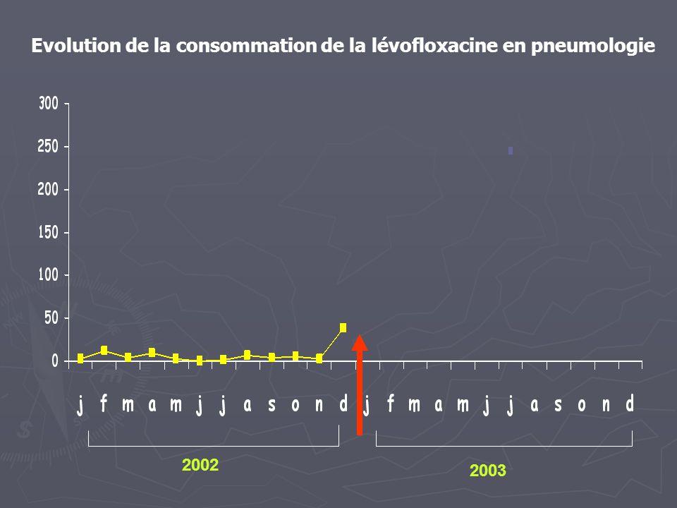 Evolution de la consommation de la lévofloxacine en pneumologie