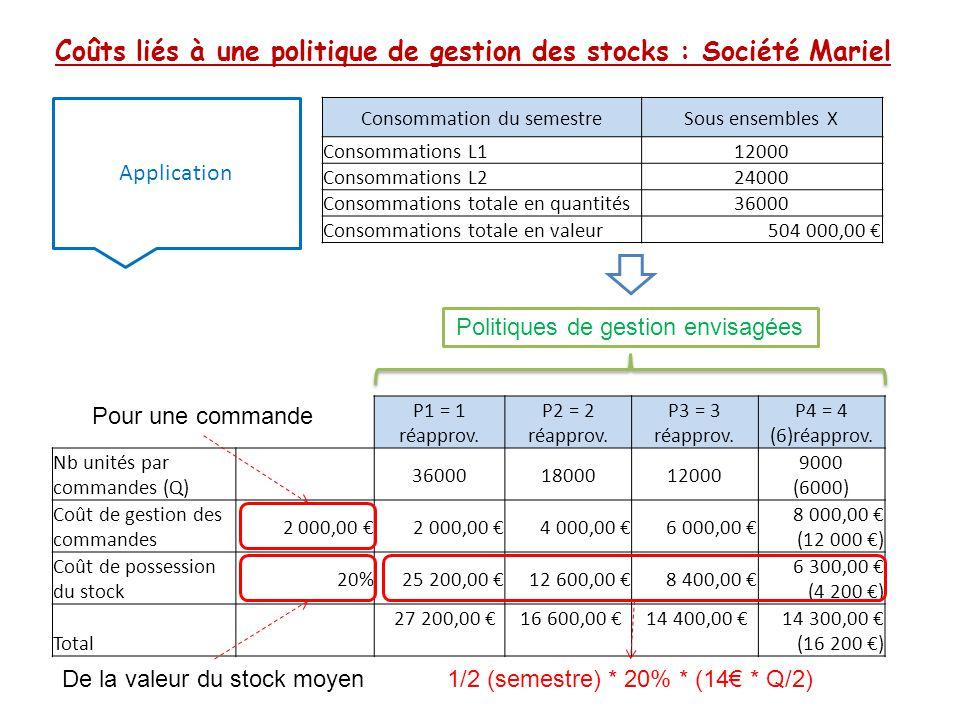 Coûts liés à une politique de gestion des stocks : Société Mariel