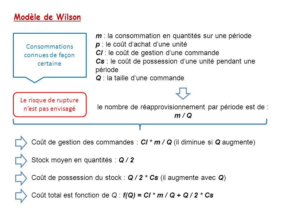 Modèle de Wilson m : la consommation en quantités sur une période