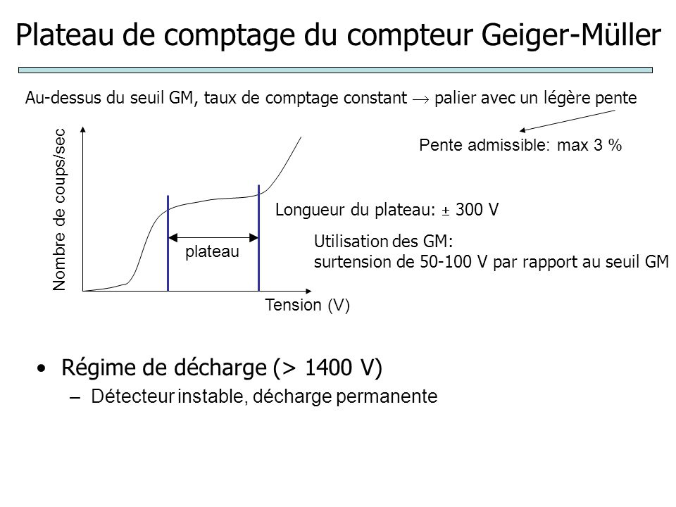 Plateau de comptage du compteur Geiger-Müller