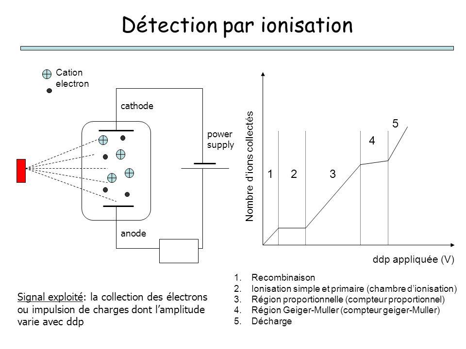 Détection par ionisation