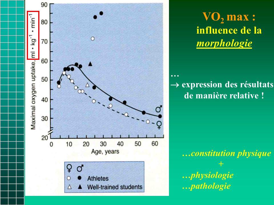 VO2 max : influence de la morphologie …  expression des résultats