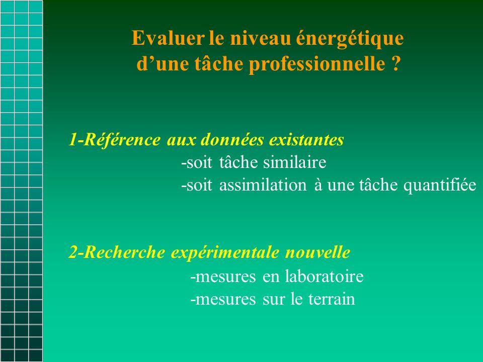 Evaluer le niveau énergétique d'une tâche professionnelle