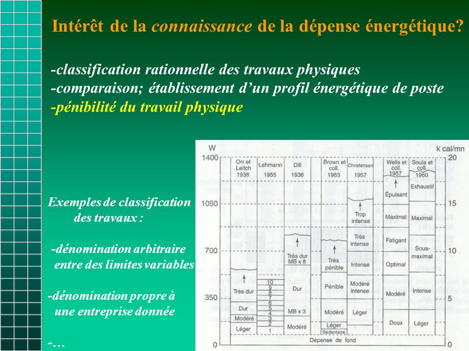 Intérêt de la connaissance de la dépense énergétique
