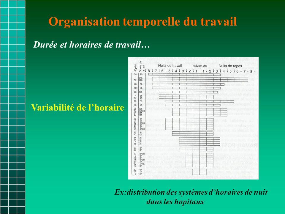 Organisation temporelle du travail