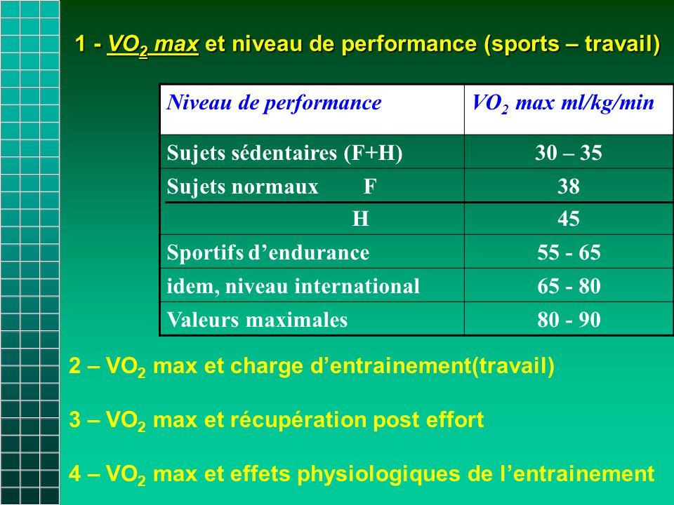 1 - VO2 max et niveau de performance (sports – travail)