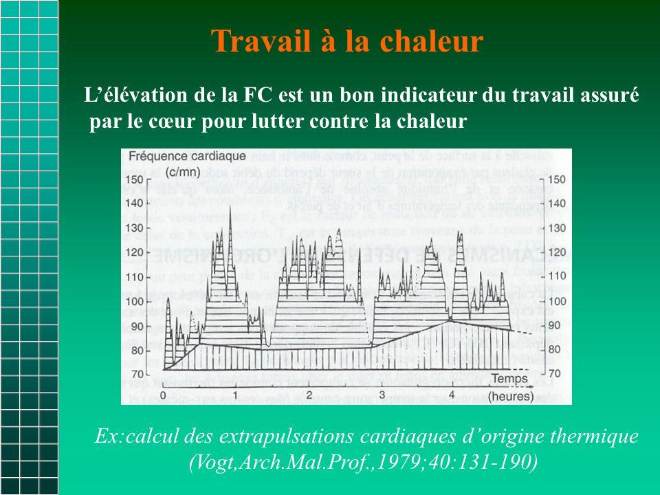 Travail à la chaleur L'élévation de la FC est un bon indicateur du travail assuré. par le cœur pour lutter contre la chaleur.