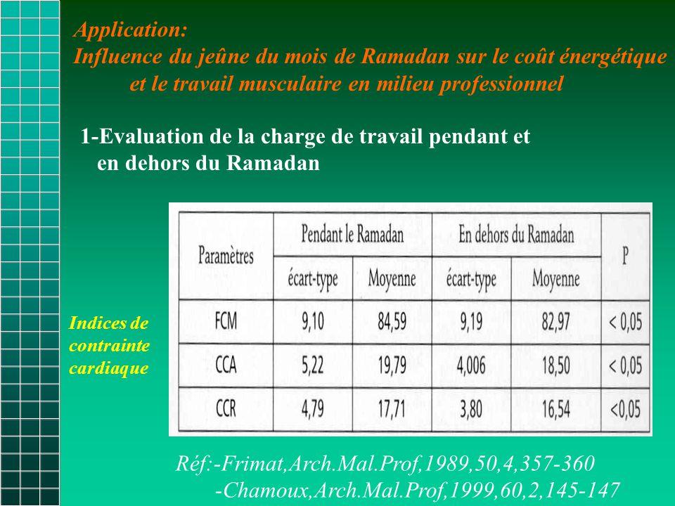 Influence du jeûne du mois de Ramadan sur le coût énergétique