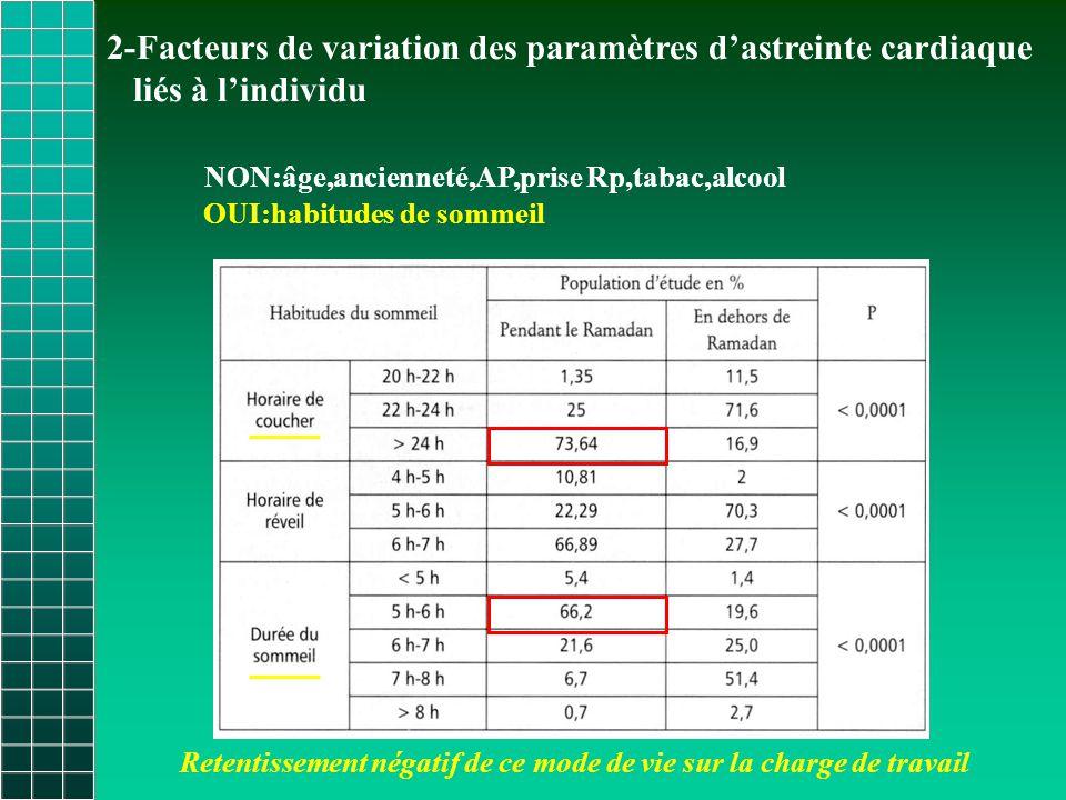 2-Facteurs de variation des paramètres d'astreinte cardiaque
