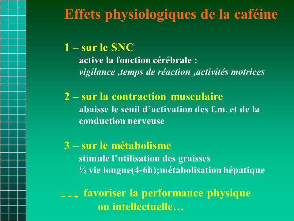 Effets physiologiques de la caféine