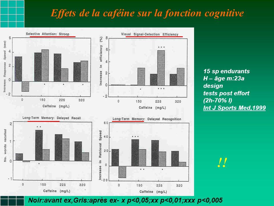 !! Effets de la caféine sur la fonction cognitive