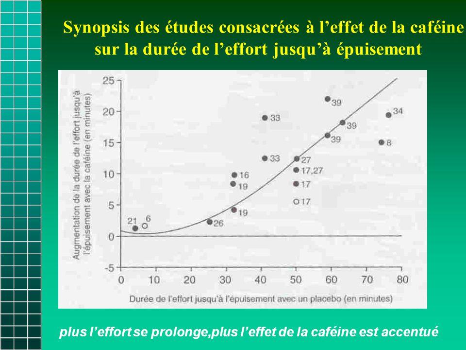 Synopsis des études consacrées à l'effet de la caféine