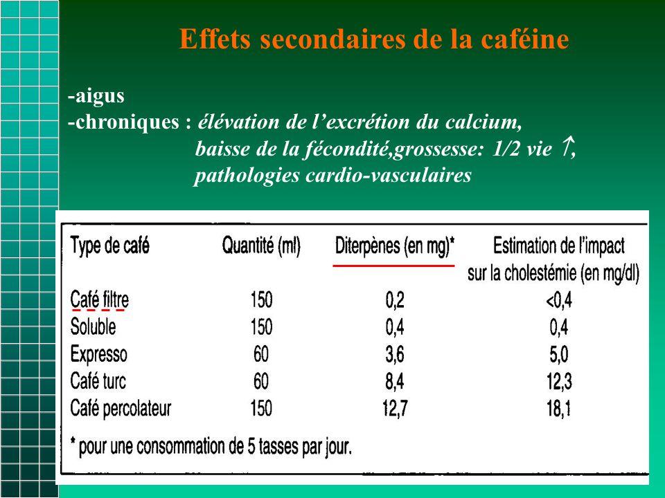 Effets secondaires de la caféine