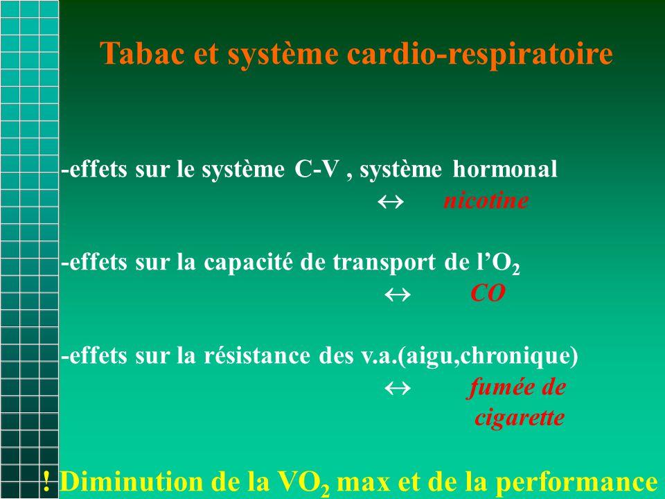 Tabac et système cardio-respiratoire