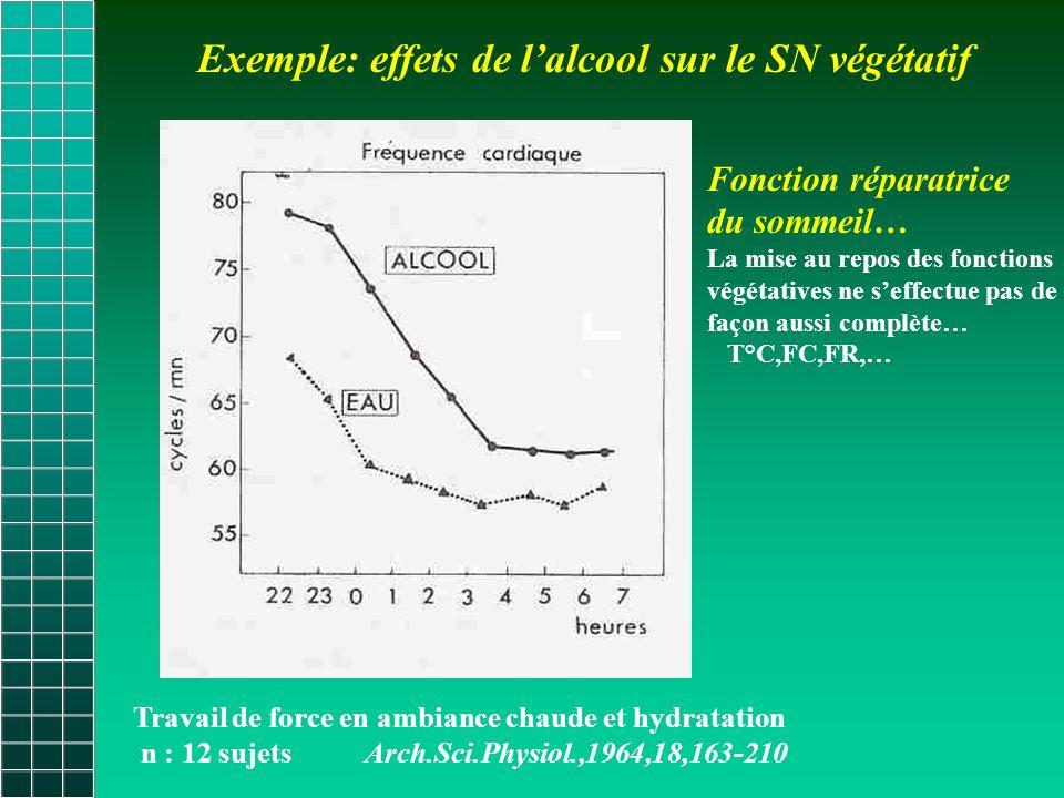 Exemple: effets de l'alcool sur le SN végétatif