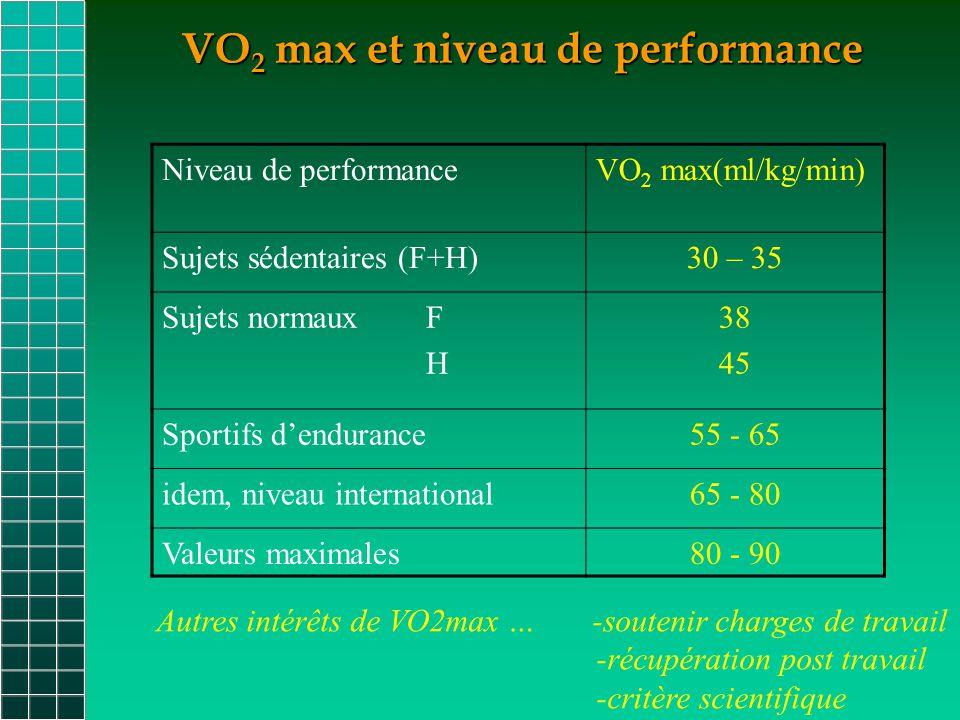 VO2 max et niveau de performance