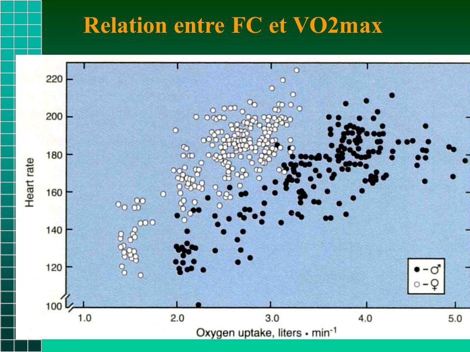 Relation entre FC et VO2max