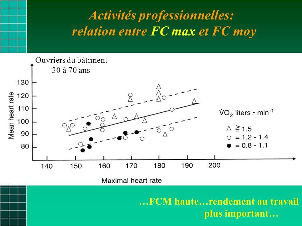 relation entre FC max et FC moy
