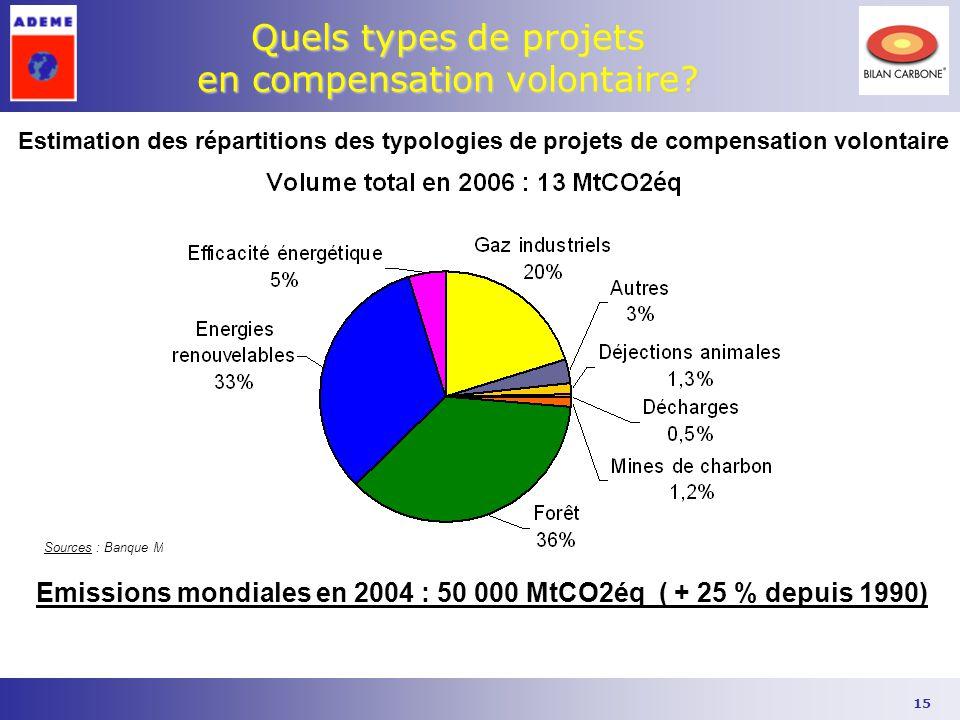 Quels types de projets en compensation volontaire