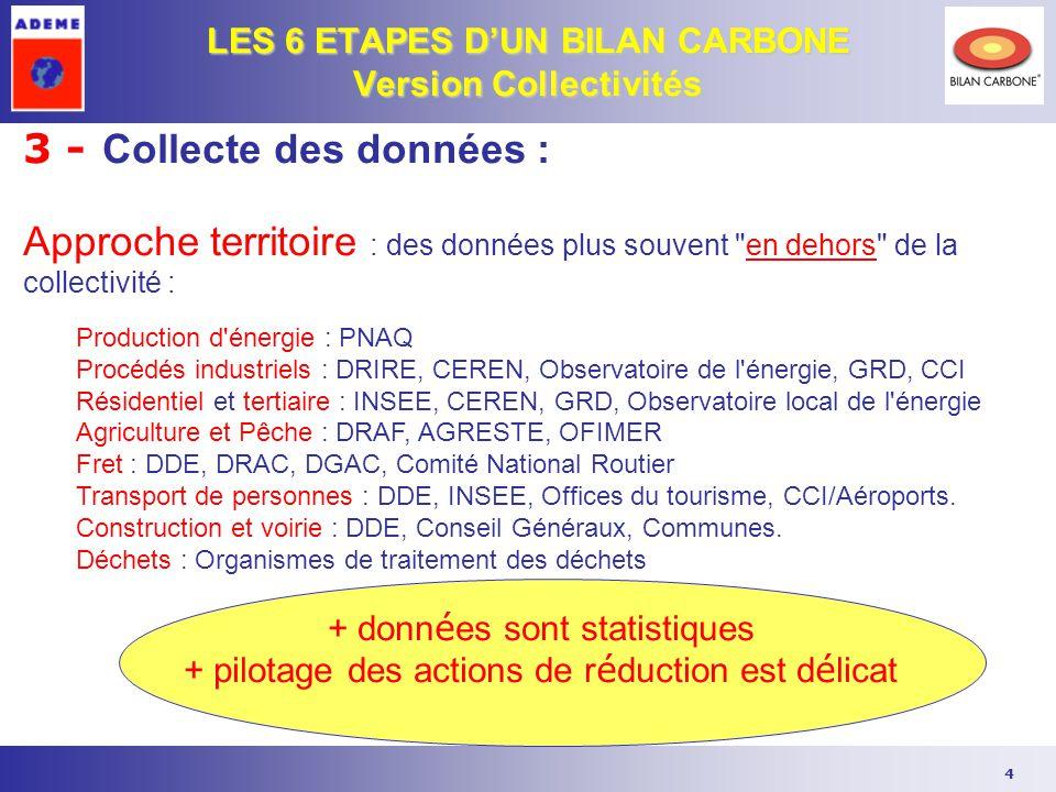LES 6 ETAPES D'UN BILAN CARBONE Version Collectivités